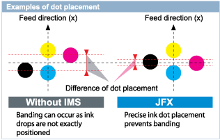 Dot placement with Intelligent Microstepping System